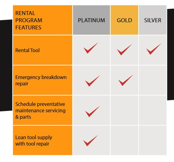 Signode Rental Tool Program features - Patinum, Gold & Silver
